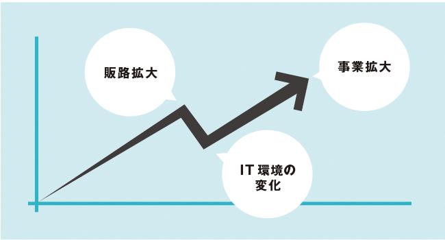 事業・取引形体の変化に柔軟に対応