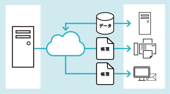 データ交換だけでなく、FAX配信や帳票のWEB配信も可能